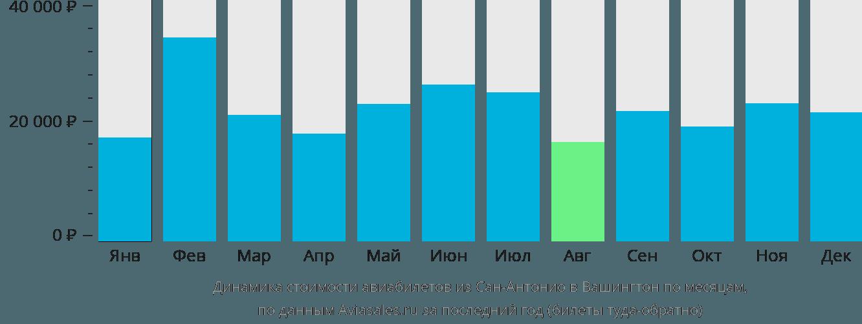 Динамика стоимости авиабилетов из Сан-Антонио в Вашингтон по месяцам