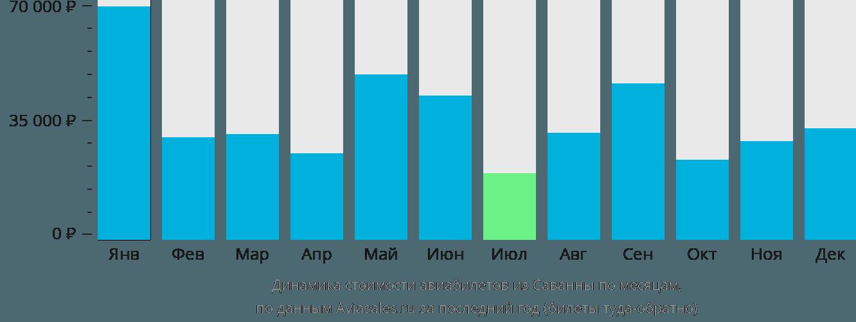 Динамика стоимости авиабилетов из Саванны по месяцам