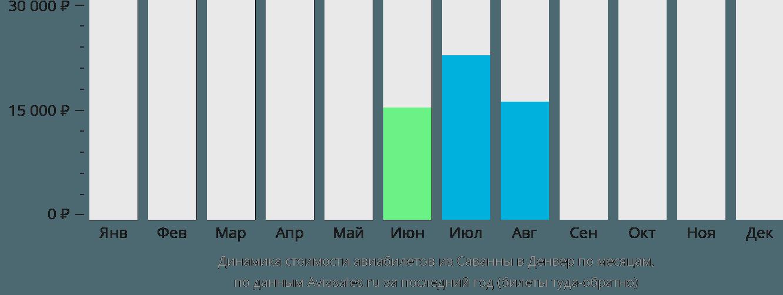 Динамика стоимости авиабилетов из Саванны в Денвер по месяцам