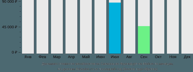 Динамика стоимости авиабилетов из Саванны во Франкфурт-на-Майне по месяцам