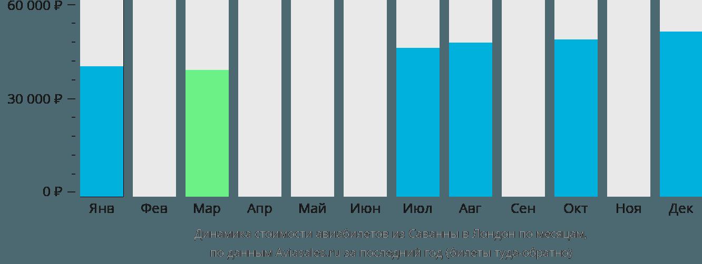 Динамика стоимости авиабилетов из Саванны в Лондон по месяцам