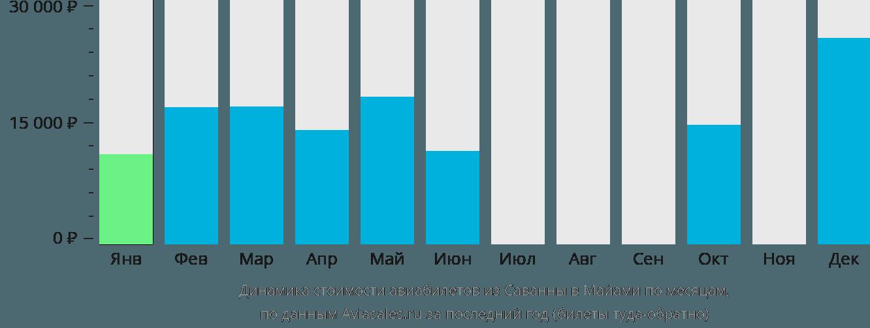 Динамика стоимости авиабилетов из Саванны в Майами по месяцам
