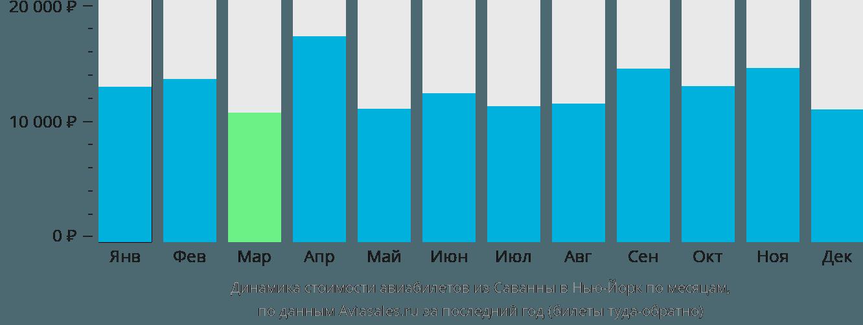 Динамика стоимости авиабилетов из Саванны в Нью-Йорк по месяцам