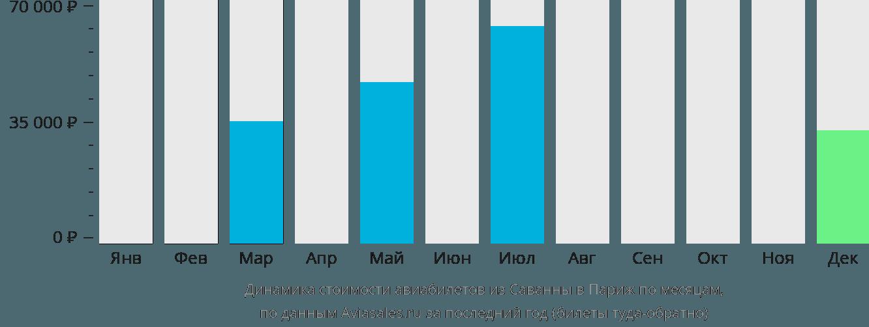 Динамика стоимости авиабилетов из Саванны в Париж по месяцам