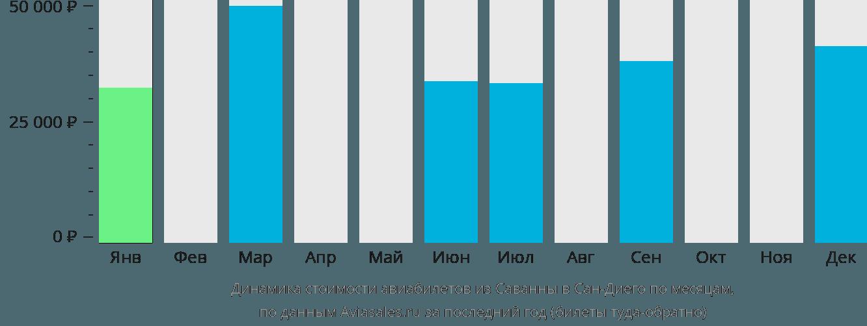 Динамика стоимости авиабилетов из Саванны в Сан-Диего по месяцам
