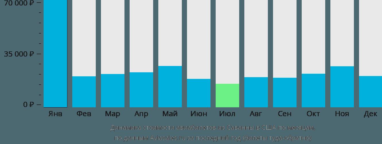 Динамика стоимости авиабилетов из Саванны в США по месяцам