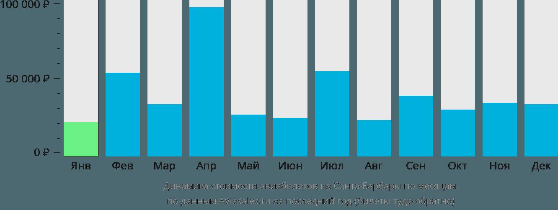 Динамика стоимости авиабилетов из Санта-Барбары по месяцам