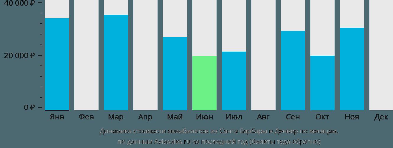 Динамика стоимости авиабилетов из Санта-Барбары в Денвер по месяцам
