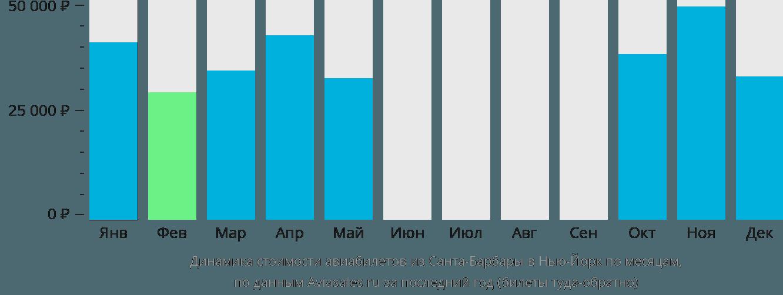 Динамика стоимости авиабилетов из Санта-Барбары в Нью-Йорк по месяцам