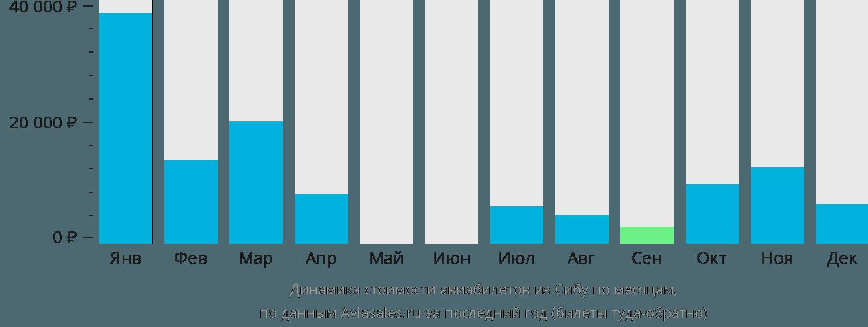 Динамика стоимости авиабилетов из Сибу по месяцам