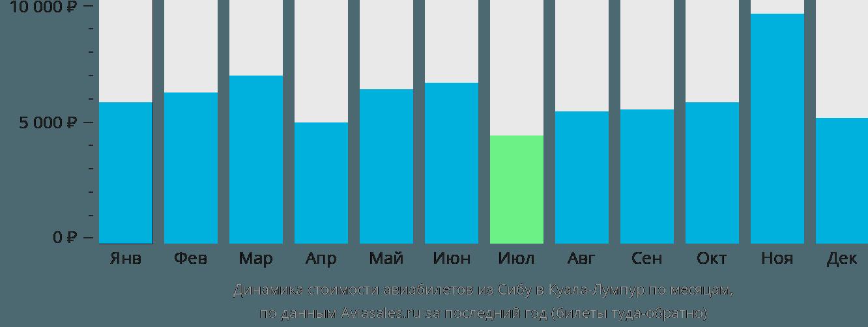 Динамика стоимости авиабилетов из Сибу в Куала-Лумпур по месяцам