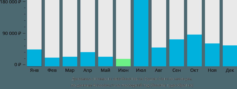 Динамика стоимости авиабилетов из Ошен Сити по месяцам