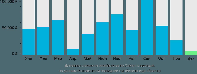 Динамика стоимости авиабилетов из Сибиу по месяцам