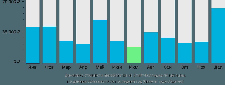 Динамика стоимости авиабилетов из Стейт-Колледжа по месяцам