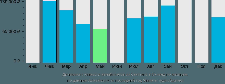 Динамика стоимости авиабилетов из Сантьяго в Окленд по месяцам
