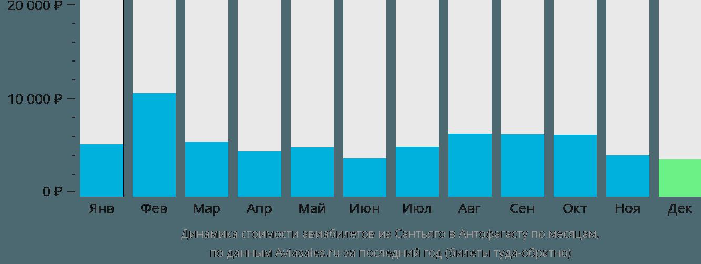 Динамика стоимости авиабилетов из Сантьяго в Антофагасту по месяцам