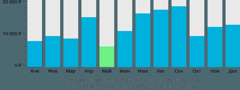 Динамика стоимости авиабилетов из Сантьяго в Арику по месяцам