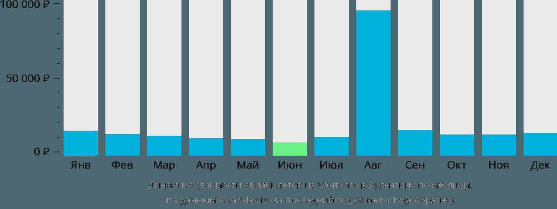 Динамика стоимости авиабилетов из Сантьяго в Аргентину по месяцам