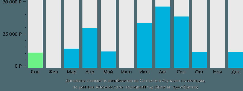Динамика стоимости авиабилетов из Сантьяго в Асунсьон по месяцам
