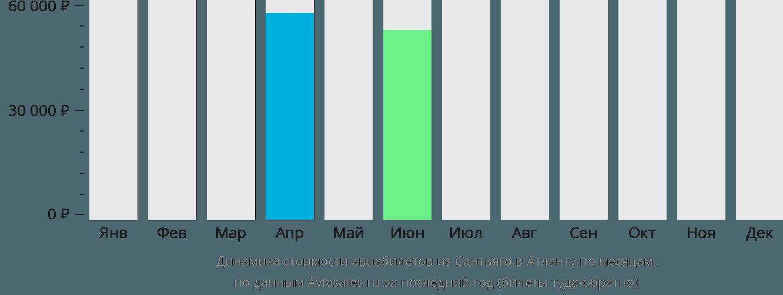 Динамика стоимости авиабилетов из Сантьяго в Атланту по месяцам