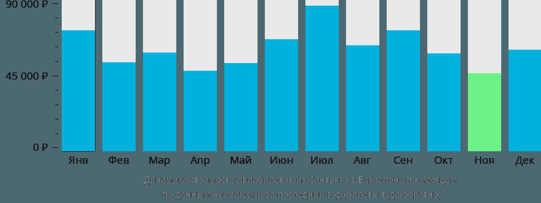 Динамика стоимости авиабилетов из Сантьяго в Барселону по месяцам