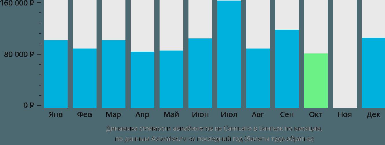 Динамика стоимости авиабилетов из Сантьяго в Бангкок по месяцам