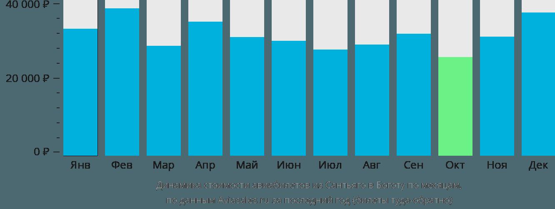 Динамика стоимости авиабилетов из Сантьяго в Боготу по месяцам