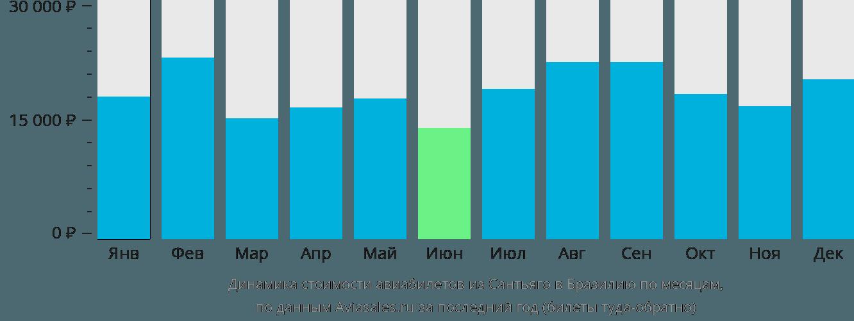 Динамика стоимости авиабилетов из Сантьяго в Бразилию по месяцам