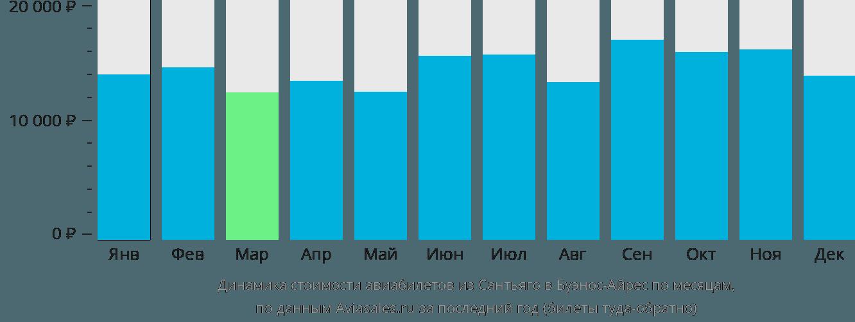 Динамика стоимости авиабилетов из Сантьяго в Буэнос-Айрес по месяцам