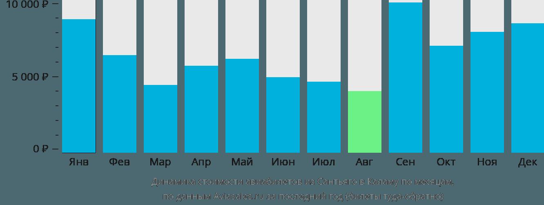 Динамика стоимости авиабилетов из Сантьяго в Каламу по месяцам
