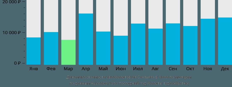 Динамика стоимости авиабилетов из Сантьяго в Чили по месяцам
