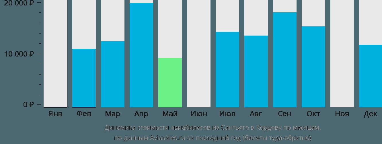 Динамика стоимости авиабилетов из Сантьяго в Кордову по месяцам