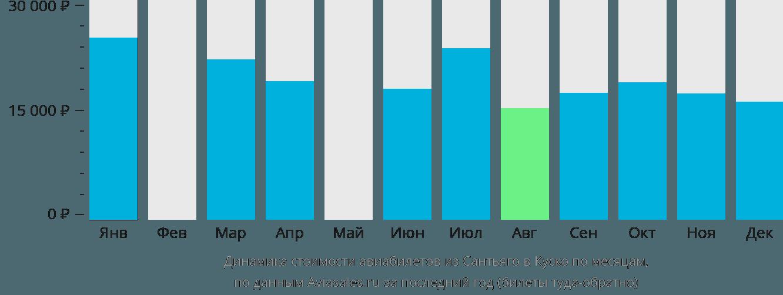 Динамика стоимости авиабилетов из Сантьяго в Куско по месяцам