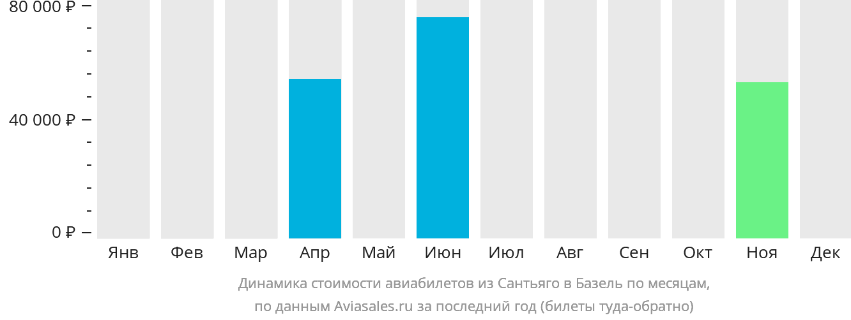 Динамика стоимости авиабилетов из Сантьяго в Базель по месяцам