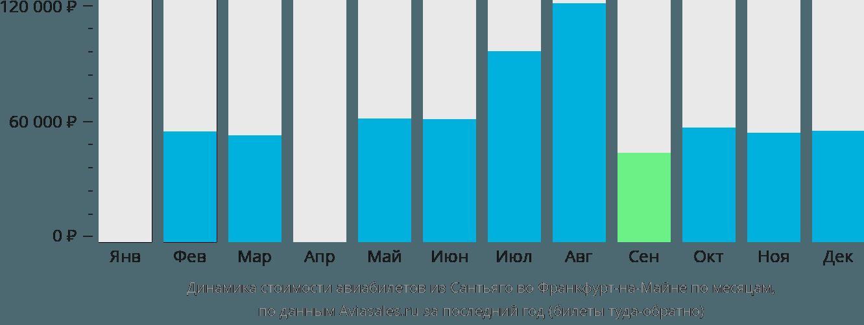 Динамика стоимости авиабилетов из Сантьяго во Франкфурт-на-Майне по месяцам