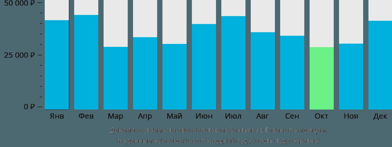 Динамика стоимости авиабилетов из Сантьяго в Гавану по месяцам