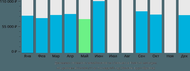 Динамика стоимости авиабилетов из Сантьяго в Киев по месяцам