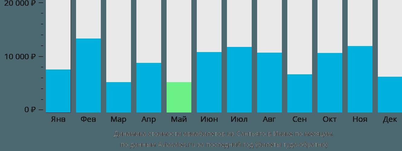 Динамика стоимости авиабилетов из Сантьяго в Икике по месяцам