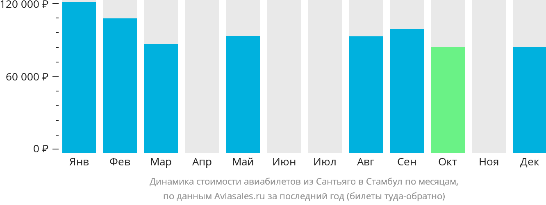 Динамика стоимости авиабилетов из Сантьяго в Стамбул по месяцам