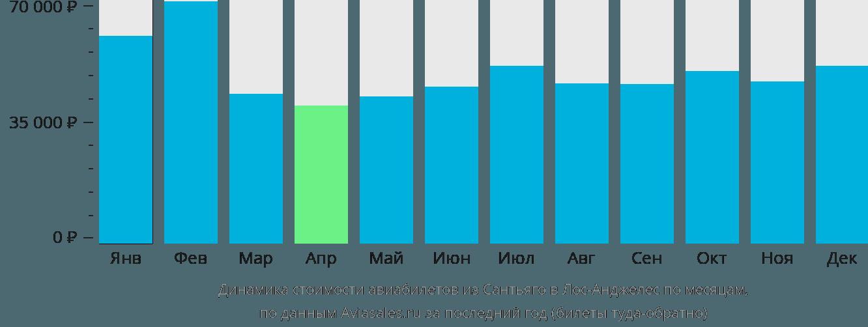 Динамика стоимости авиабилетов из Сантьяго в Лос-Анджелес по месяцам