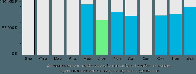 Динамика стоимости авиабилетов из Сантьяго в Санкт-Петербург по месяцам