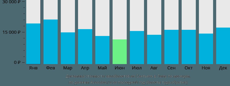 Динамика стоимости авиабилетов из Сантьяго в Лиму по месяцам