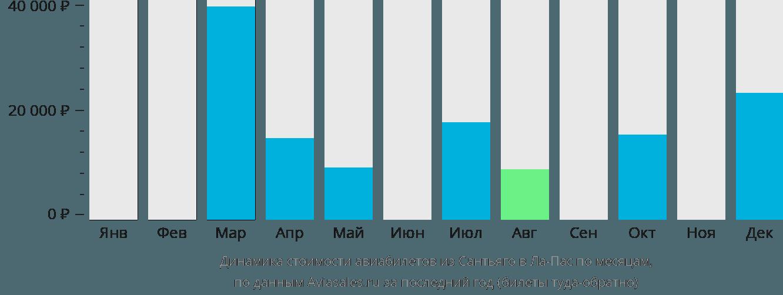 Динамика стоимости авиабилетов из Сантьяго в Ла-Пас по месяцам