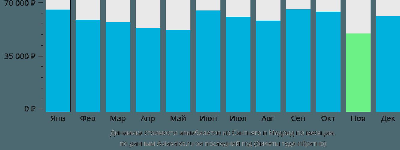 Динамика стоимости авиабилетов из Сантьяго в Мадрид по месяцам