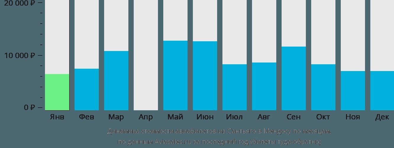Динамика стоимости авиабилетов из Сантьяго в Мендосу по месяцам