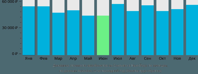 Динамика стоимости авиабилетов из Сантьяго в Нью-Йорк по месяцам