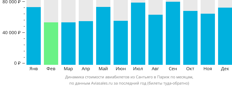 Динамика стоимости авиабилетов из Сантьяго в Париж по месяцам