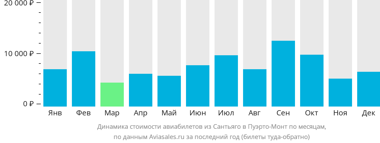 Динамика стоимости авиабилетов из Сантьяго в Пуэрто-Монт по месяцам