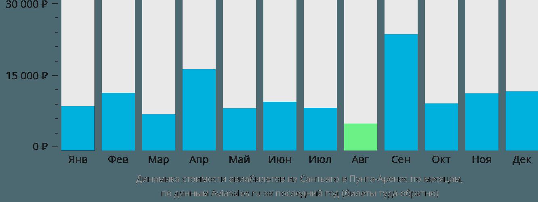 Динамика стоимости авиабилетов из Сантьяго в Пунта-Аренас по месяцам