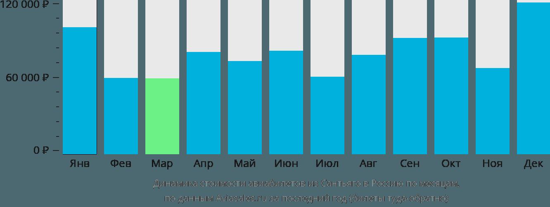 Динамика стоимости авиабилетов из Сантьяго в Россию по месяцам